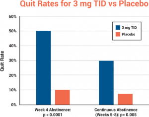 ORCA-1 Quit Rates graph